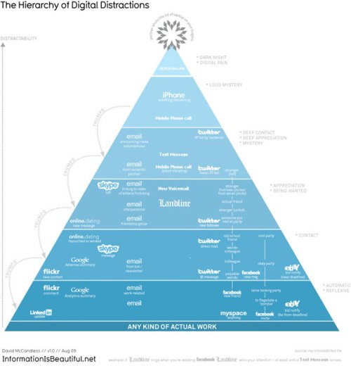hierarchy-of-digital-distractions